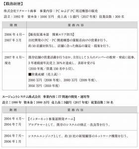 逆編年体形式の職務経歴書見本