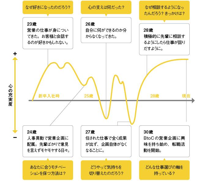モチベーショングラフの作成イメージ