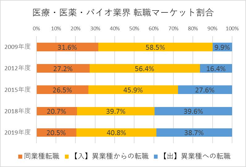 医療・医薬・バイオ業界 転職マーケット割合